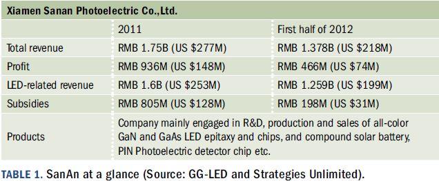 Развитие Китая, как глобального лидера в производстве светодиодов