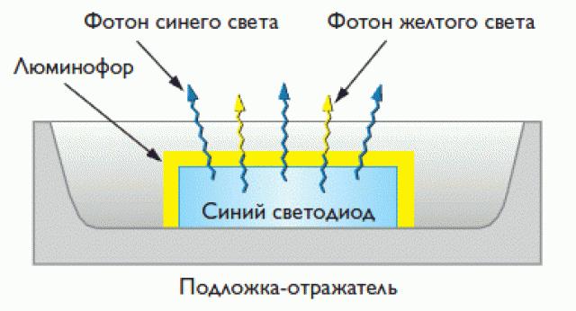 Способы получения белых светодиодов
